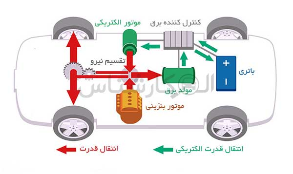 موتور هیبریدی سری موازی چیست؟ کارشناسی خودرو الوکارشناس