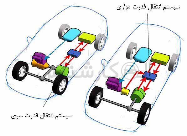 موتور هیبریدی موازی چیست؟ کارشناسی خودرو الوکارشناس