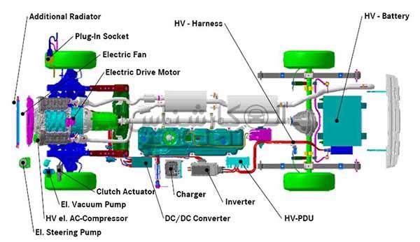 موتور هیبریدی چیست؟ کارشناسی خودرو الوکارشناس