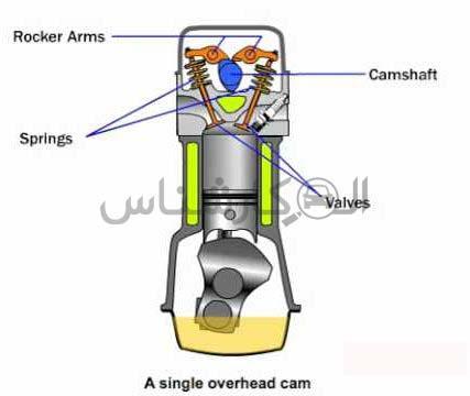 موتور sohc چیست؟ کارشناسی خودرو الوکارشناس