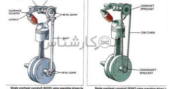 موتور sohc چیست؟ کارشناسی خودرو الوکارشناس موتور 8 سوپاپه
