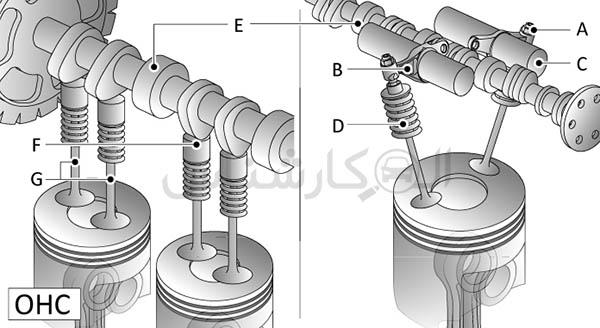موتور OHC همان موتور 8 سوپاپه است. کارشناسی خودرو الوکارشناس Over Head camshaft