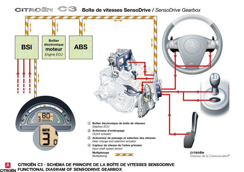 گیربکس Shift Tronic یا جعب دنده Shift Tronic چیست؟ کارشناسی خودرو الوکارشناس