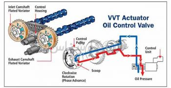 الوکارشناس موتور vvt - Variable Valve Actuation - Variable Valve Timing and Lift Electronic Control