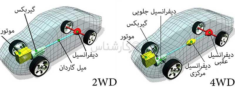 دو دیفرانسیل یا هر چهار چرخ محرک چیست؟ کارشناسی خودرو الوکارشناس