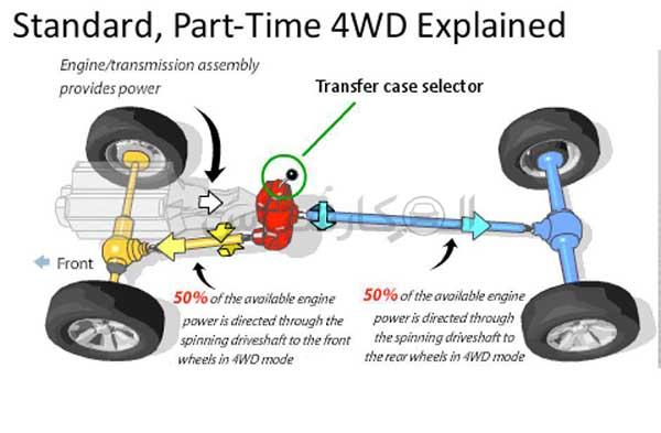 4WD خودکار غیر متقارن یا موقت نیمه وقت یا دائم تمام وقت چیست