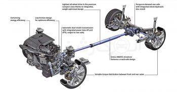 AWD جعبه دنده All Wheel Drive چیست؟ کارشناسی خودرو الوکارشناس