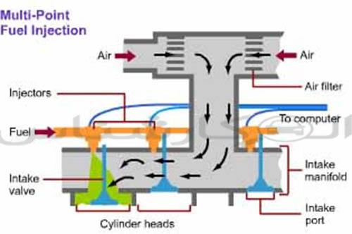 انژکتوری تزریق چند نقطه ای چیست؟ Multi Point Injection MPI