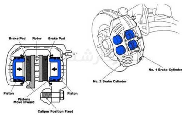 سیستم خنک کننده ترمزها چیست؟ - الوکارشناس