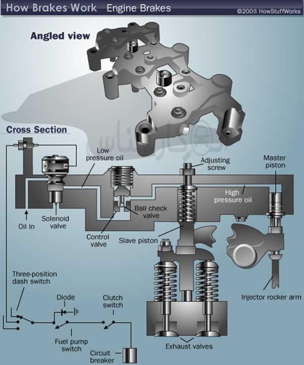Engine Brake چیست؟ - الوکارشناس
